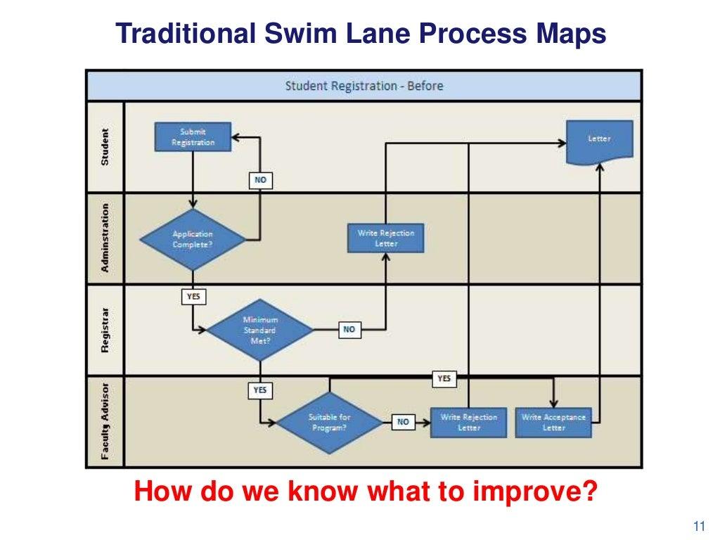 traditional swim lane process maps. Black Bedroom Furniture Sets. Home Design Ideas
