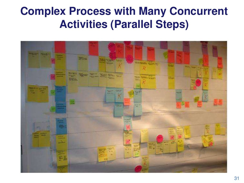 Complex Process with Many Concurrent