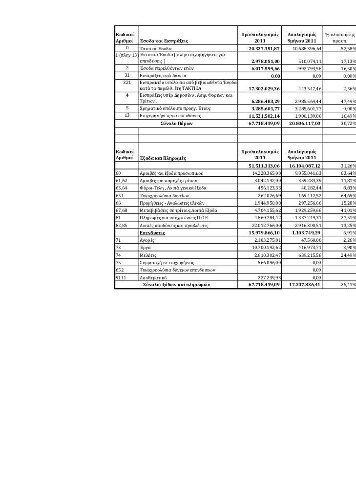 Κωδικοί                                                 Προϋπολογισμός     Απολογισμός     %υλοποιησης ΑναγωγήσεΑρι...