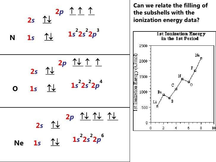 Energy Level Chemistry Energy Level Diagram