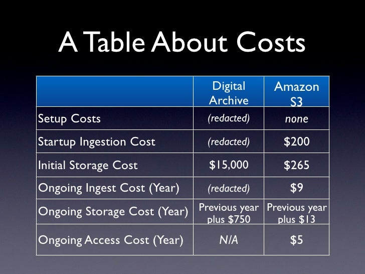 A Table About Costs                                 Digital      Amazon                                 Archive        S3 ...