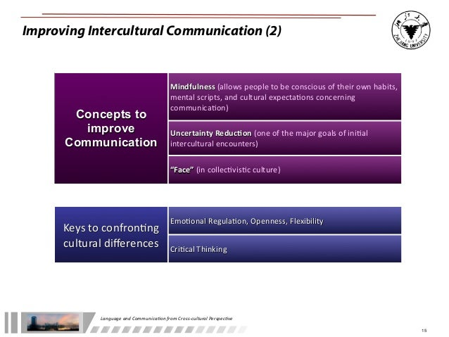 language and communication in psychology Academic year 2010/2011 course contents this course will be held on the ii semester of the academic year 2010/11 it is composed by 2 parts of 30 hours of teaching each.