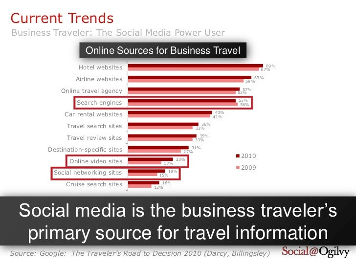 media your journey information travelling with