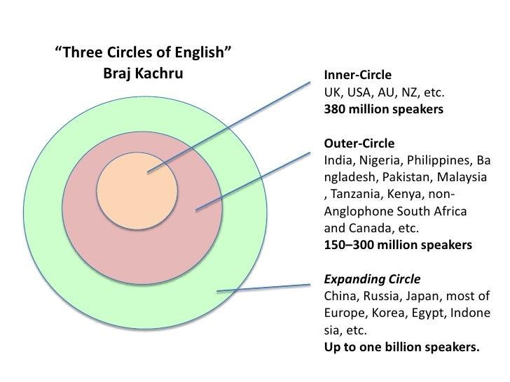 """""""Three Circles of English""""      Braj Kachru            Inner-Circle                             UK, USA, AU, NZ, etc.     ..."""