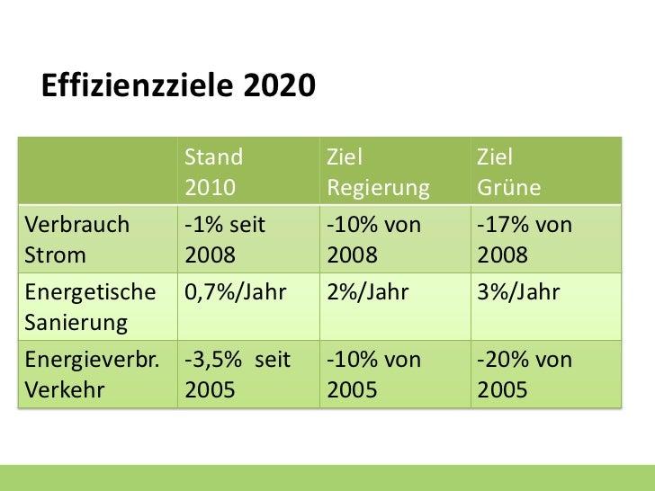Effizienzziele 2020              Stand        Ziel        Ziel              2010         Regierung   GrüneVerbrauch     -1...