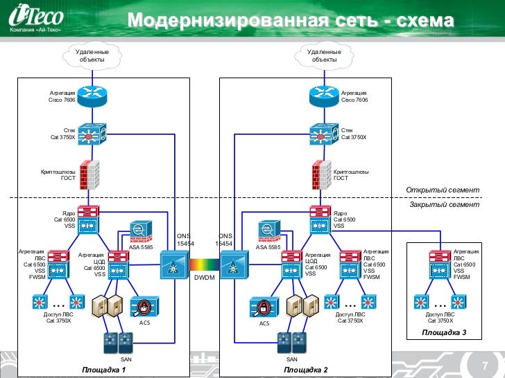 Модернизированная сеть - схема