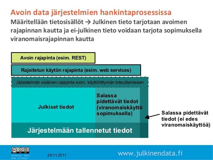 Avoin data järjestelmien hankintaprosessissaMääritellään tietosisällöt → Julkinen tieto tarjotaan avoimenrajapinnan kautta...