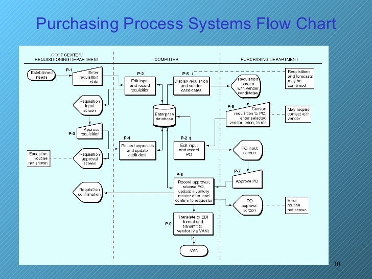 system procurement process essay Right time and in order to automate the process of data collection importance of information technology for information between marketing, sales, purchasing, finance, manufacturing, distribution and.