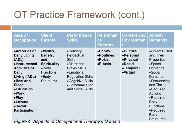 occupational therapy client analysis Occupational therapy toolkit:  occupational analysis and group process,  client education and exercises--including burn injury stretches.