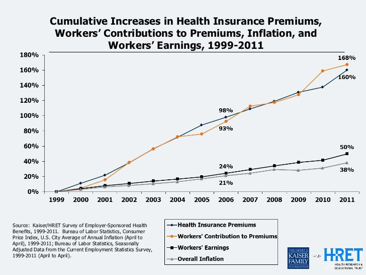 2011 Employer Health Benefits Chart Pack