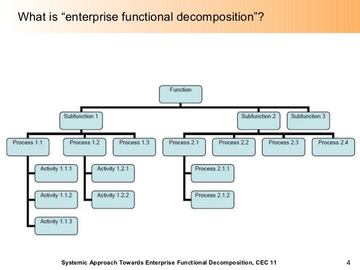 "systemic approach towards enterprise functional decomposition      what is ""enterprise functional decomposition"""