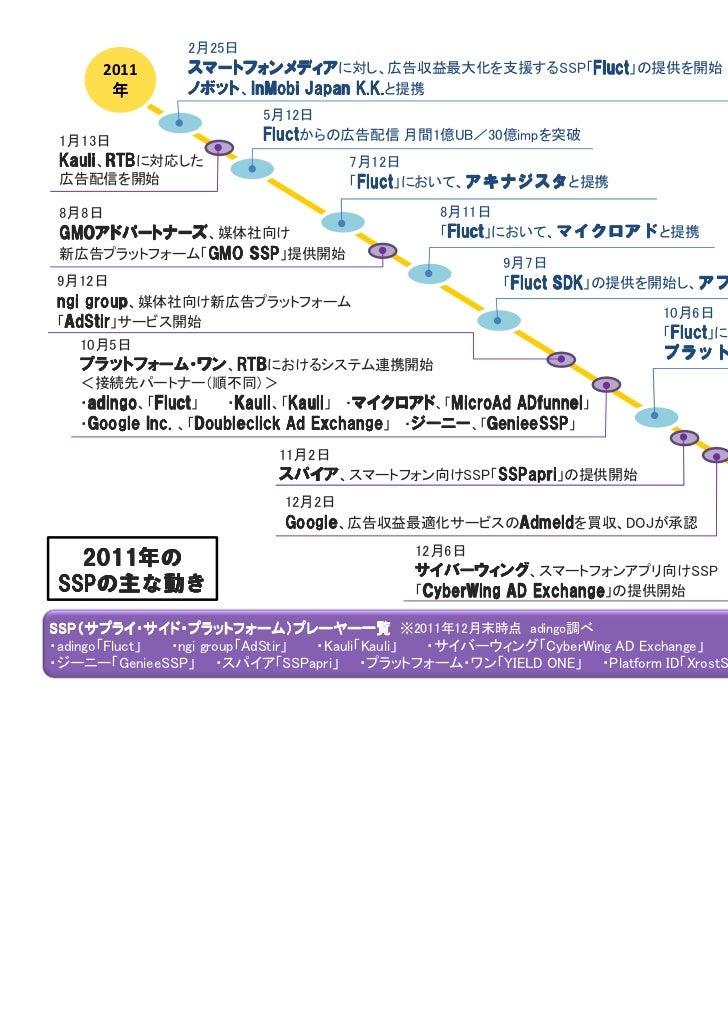 2月25日      2011     スマートフォンメディアに対し、広告収益最大化を支援するSSP「Fluct」の提供を開始       年       ノボット、InMobi               ノボット InMobi Japan ...