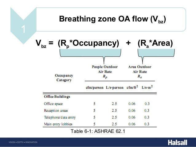 Building energy fundementals halsall for Table 6 1 minimum ventilation rates in breathing zone