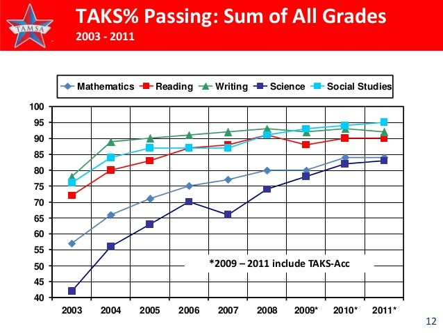 taks essay prompts released Students are given 26 lines per essay - students may not create additional lines and may prompt is presented with a picture - students do not have to staar writing released questions - scroll down the page to box labeled eoc.