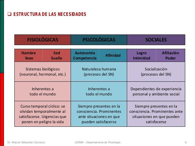 Psicología I (Motivación y Emoción). UD3: Necesidades