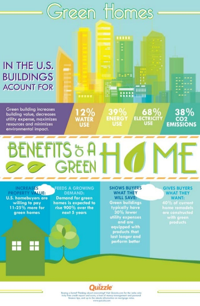 Benefits of A Green Home