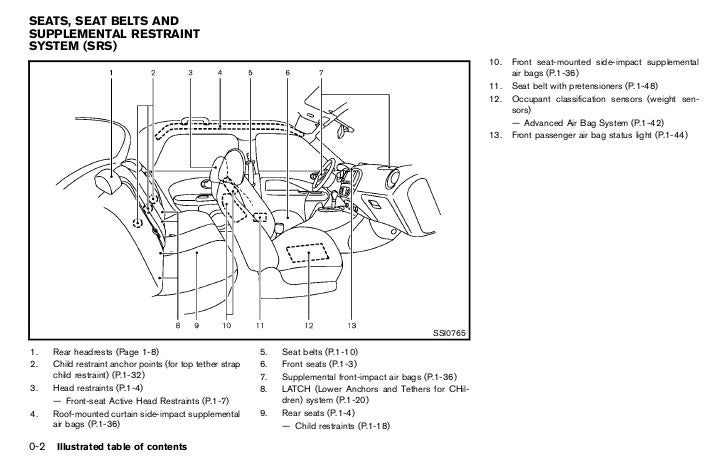 Service manual [How To Remove Airbag 2012 Nissan Juke
