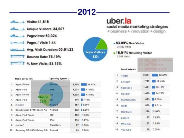 2012          New Visitors             83%Mobile 22%
