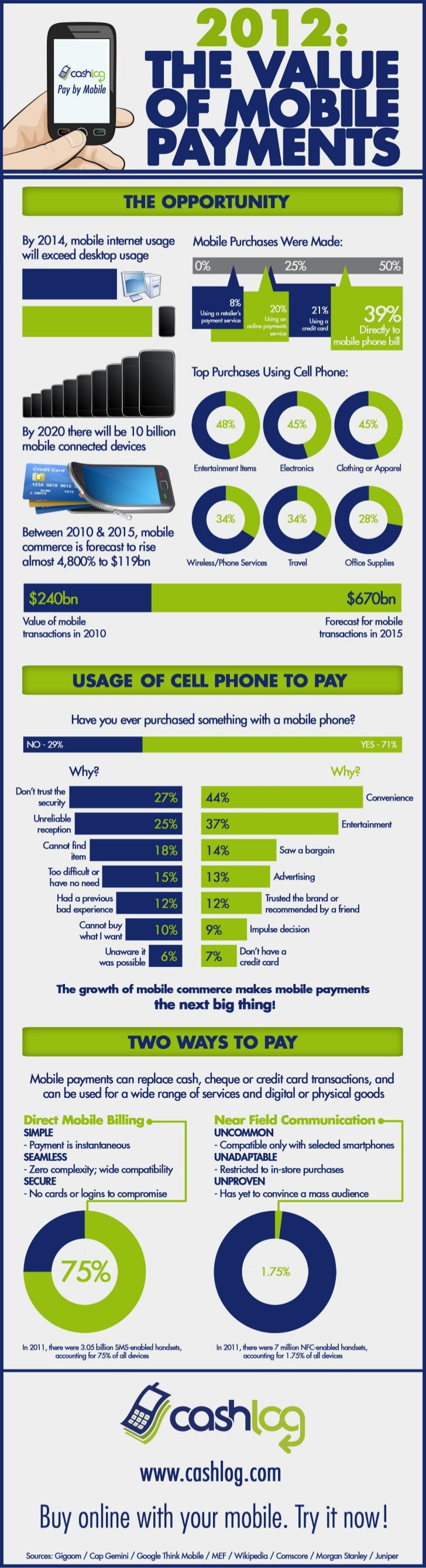 2012 - The Value of Mobile Payments Infographic [powered by Cashlog]