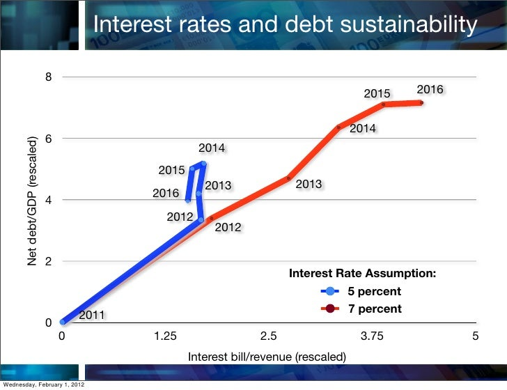Interest rates and debt sustainability