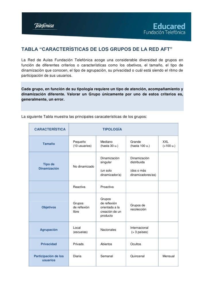 """TABLA """"CARACTERÍSTICAS DE LOS GRUPOS DE LA RED AFT""""La Red de Aulas Fundación Telefónica acoge una considerable diversidad ..."""