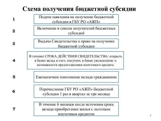 Схема получения бюджетной