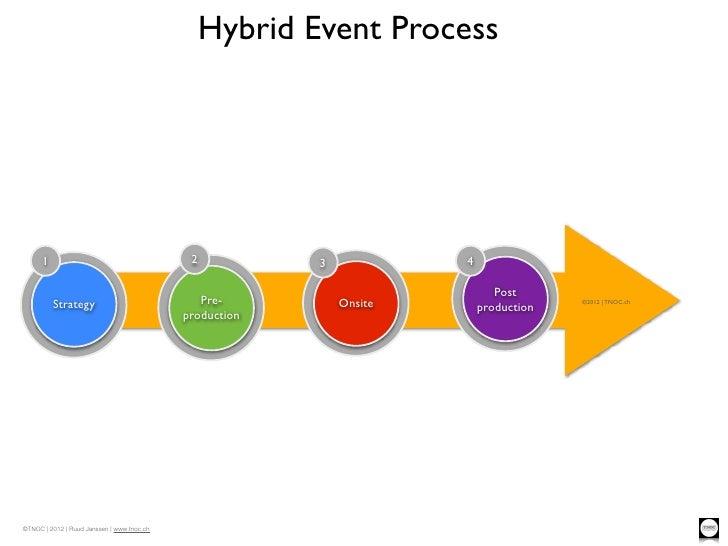 Hybrid Event Process      1                                      2           3            4                               ...
