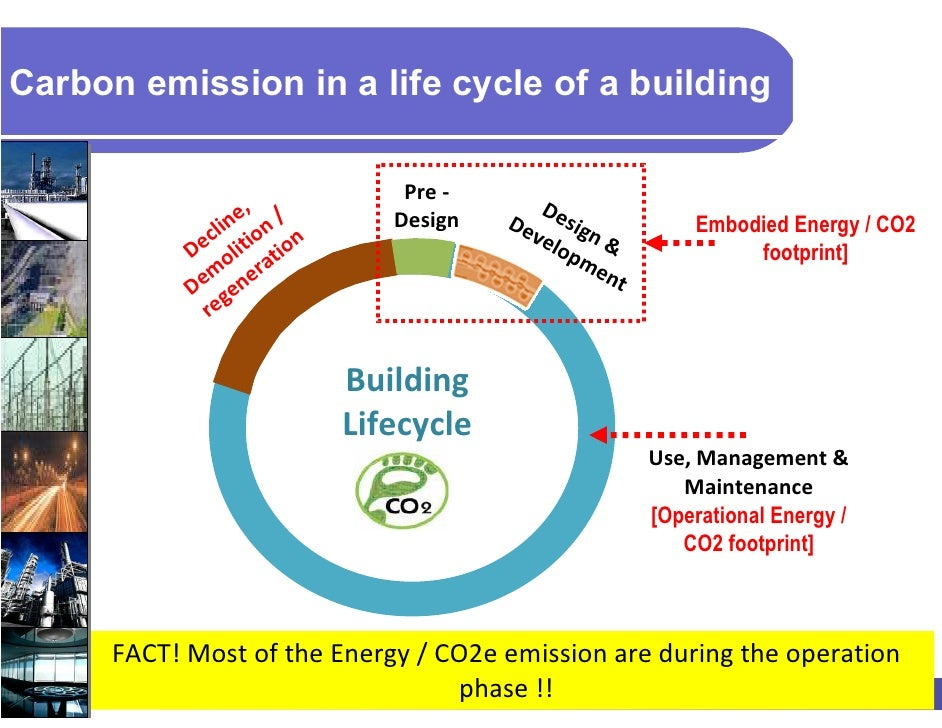 life cycle carbon emission footprint Lca - carbon footprint of industrial bamboo products carbon footprint (greenhouse gas emissions) kyoto gas potential sources gwp co 2 co2 footprint co2 credit life cycle storage total neutral eco-costs eco-costs life cycle co2 storage total.