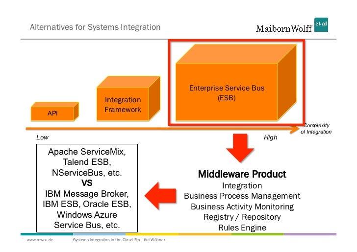 Integrated Service Service Bus Integration