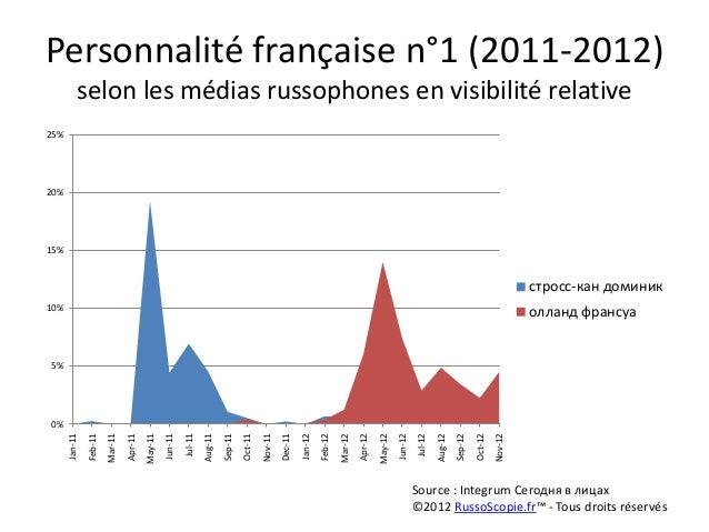 Personnalité française n°1 (2011-2012)           selon les médias russophones en visibilité relative25%20%15%             ...