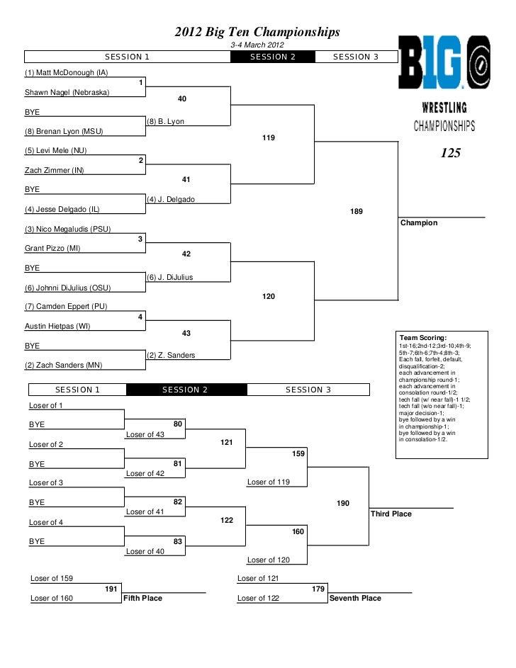 2012 Big Ten Championships                                                           3-4 March 2012                       ...