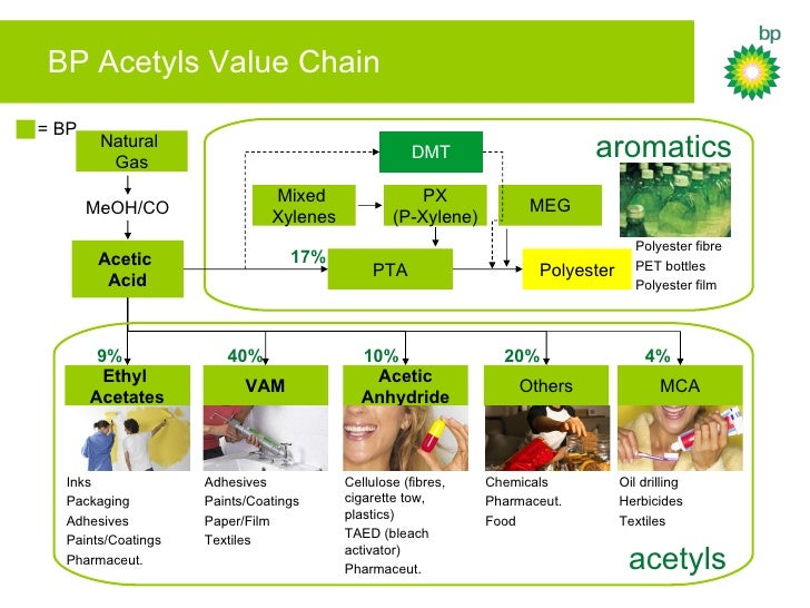 bp value chain Drive out complexity, streamline operations in the fuels value chain -- how bp's integrated supply chain increases profitability and efficiency.