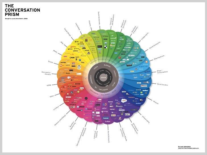 2012 Conversation Prism