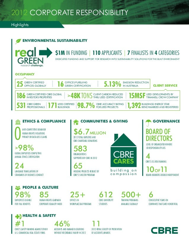 2012 CORPORATE RESPONSIBILITY Highlights  ENVIRONMENTAL SUSTAINABILITY  $1M IN FUNDING | 110 APPLICANTS | 7 FINALISTS IN 4...