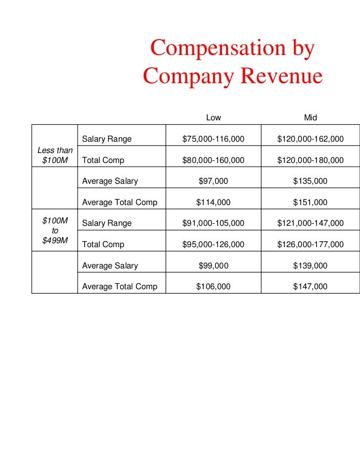 Compensation by                             Company Revenue                                      Low                Mid   ...