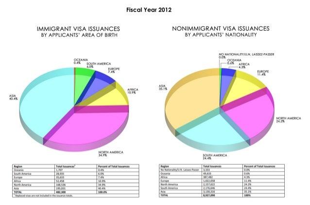 Visa Distribution Graph (non-immigrant/immigrant visas)