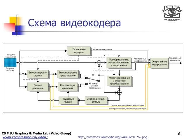 /wiki/File:H.265.png Схема