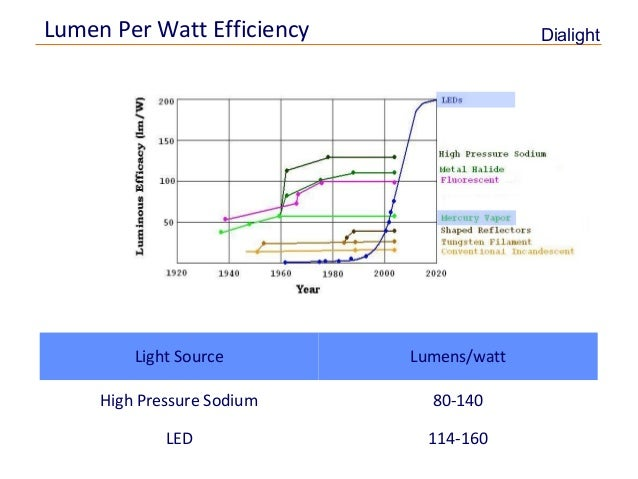 2012 Hps  parison on light lumens output chart