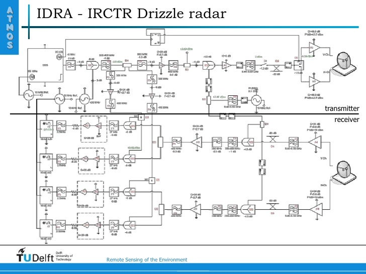 fmcw radar thesis A 50 mhz frequency modulated continuous wave for scattering events in which multiple radar echoes are detected this thesis identifies two linearly frequency.