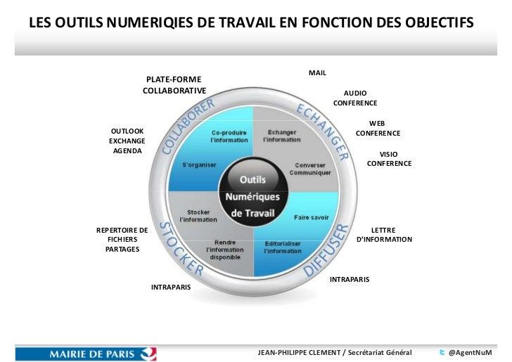 LES OUTILS NUMERIQIES DE TRAVAIL EN FONCTION DES OBJECTIFS                                                   MAIL         ...