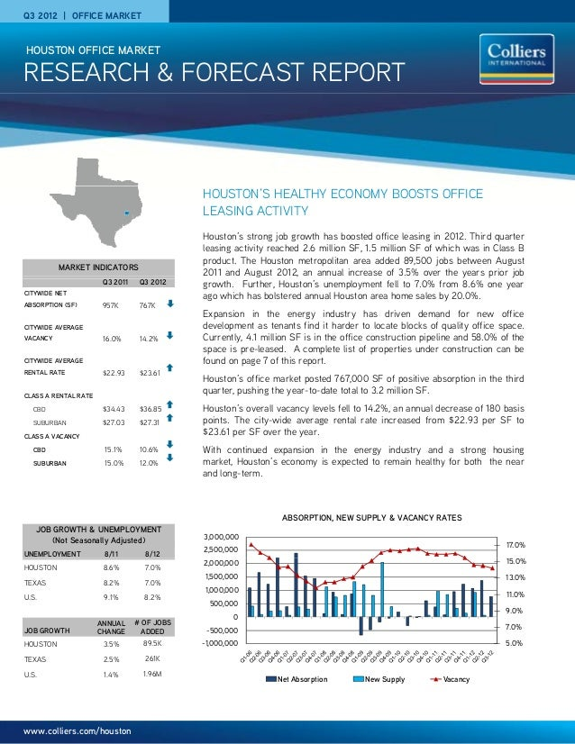 Q3 2012 | OFFICE MARKET RESEARCH & FORECAST REPORT HOUSTON OFFICE MARKET HOUSTON'S HEALTHY ECONOMY BOOSTS OFFICE LEASING A...