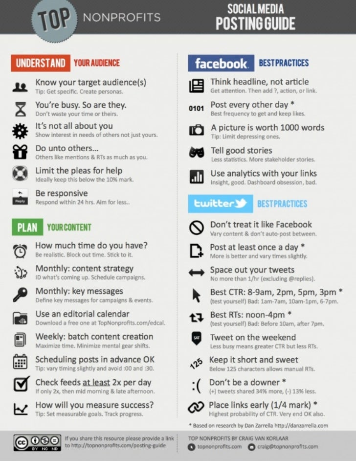 2012 Social Media Posting Strategy Infographic