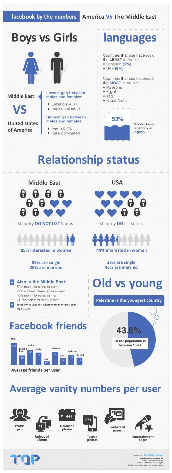facebook by the numbers America VS The Middle East Boys vs Girls                                                          ...
