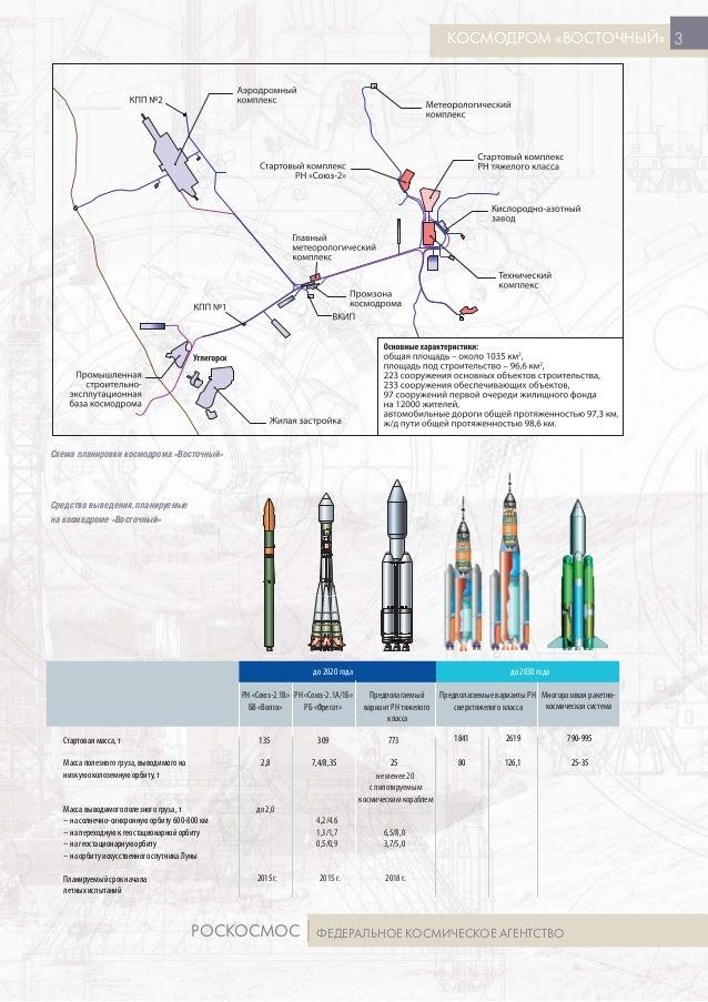 Схема планировки космодрома «