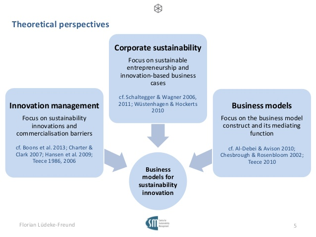 Corporate Entrepreneurship: Application of Moderator Method