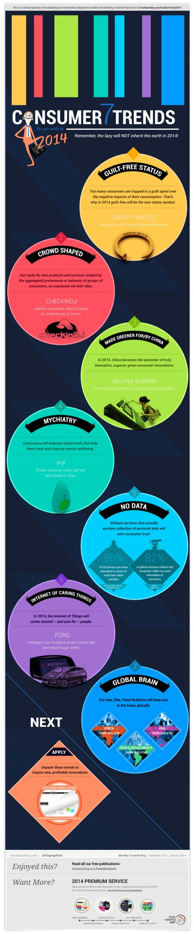 trendwatching.com's infographic 7 CONSUMER TRENDS TO RUN WITH IN 2014