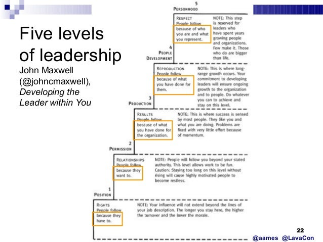 5 levels of leadership by john maxwell That's why i developed the 5 levels of leadership paradigm in my book, developing the leader within you, and then expanded it in my book, the 5 levels of leadership i wanted to help leaders understand and increase their effectiveness.