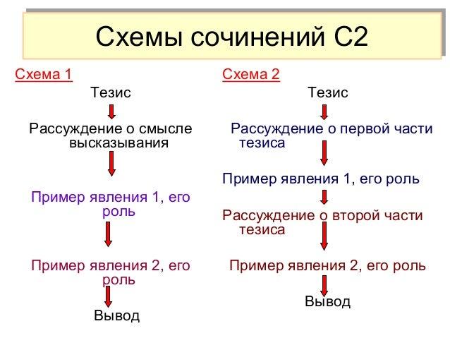 Схемы сочинений С2 Схема 3