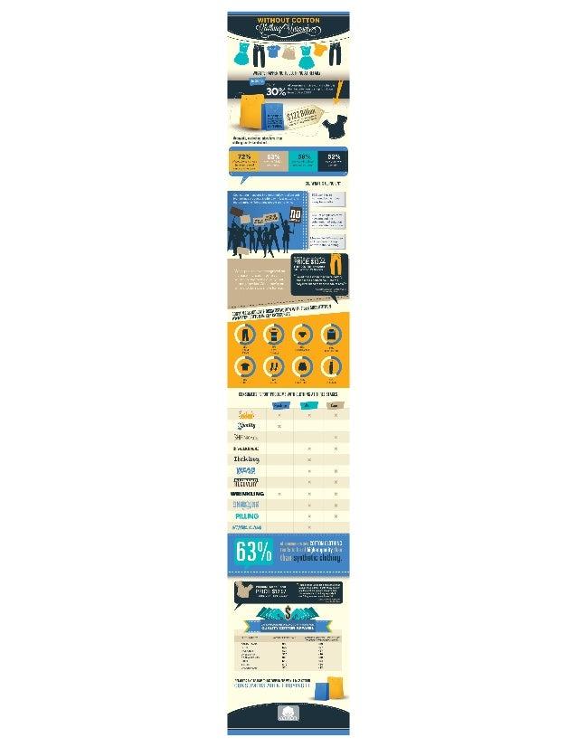 Cotton Inc Marketing - Infographic Marketing