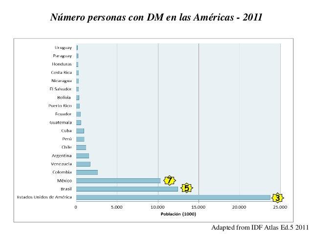 Número personas con DM en las Américas - 2011 Adapted from IDF Atlas Ed.5 2011 3 5 7